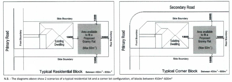 Complying Development diagram Diagram for Granny Flat